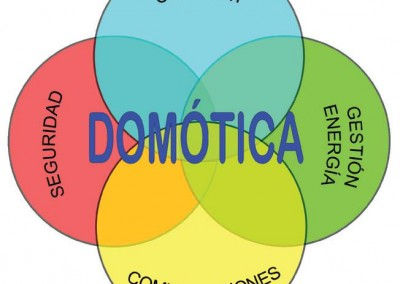 Domotica2